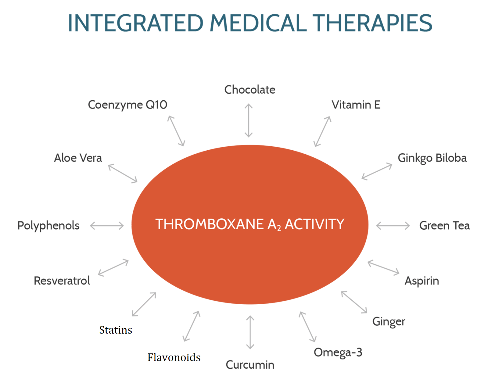 Integrated Medical Therapies